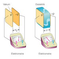 Dielektriği gösteren bir çizim