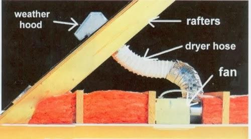 Attic Ventilation And Insulation Comprehensive Mold