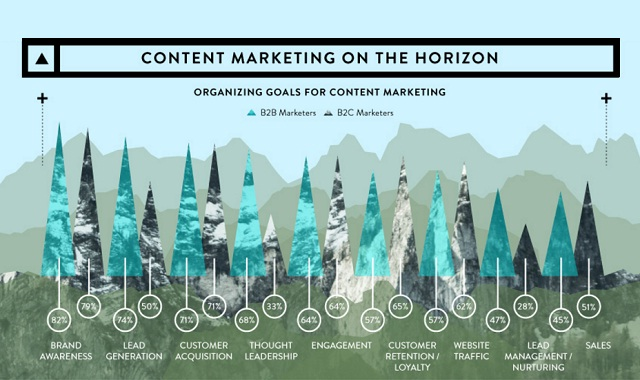 Ascend To New Heights In Content Marketing