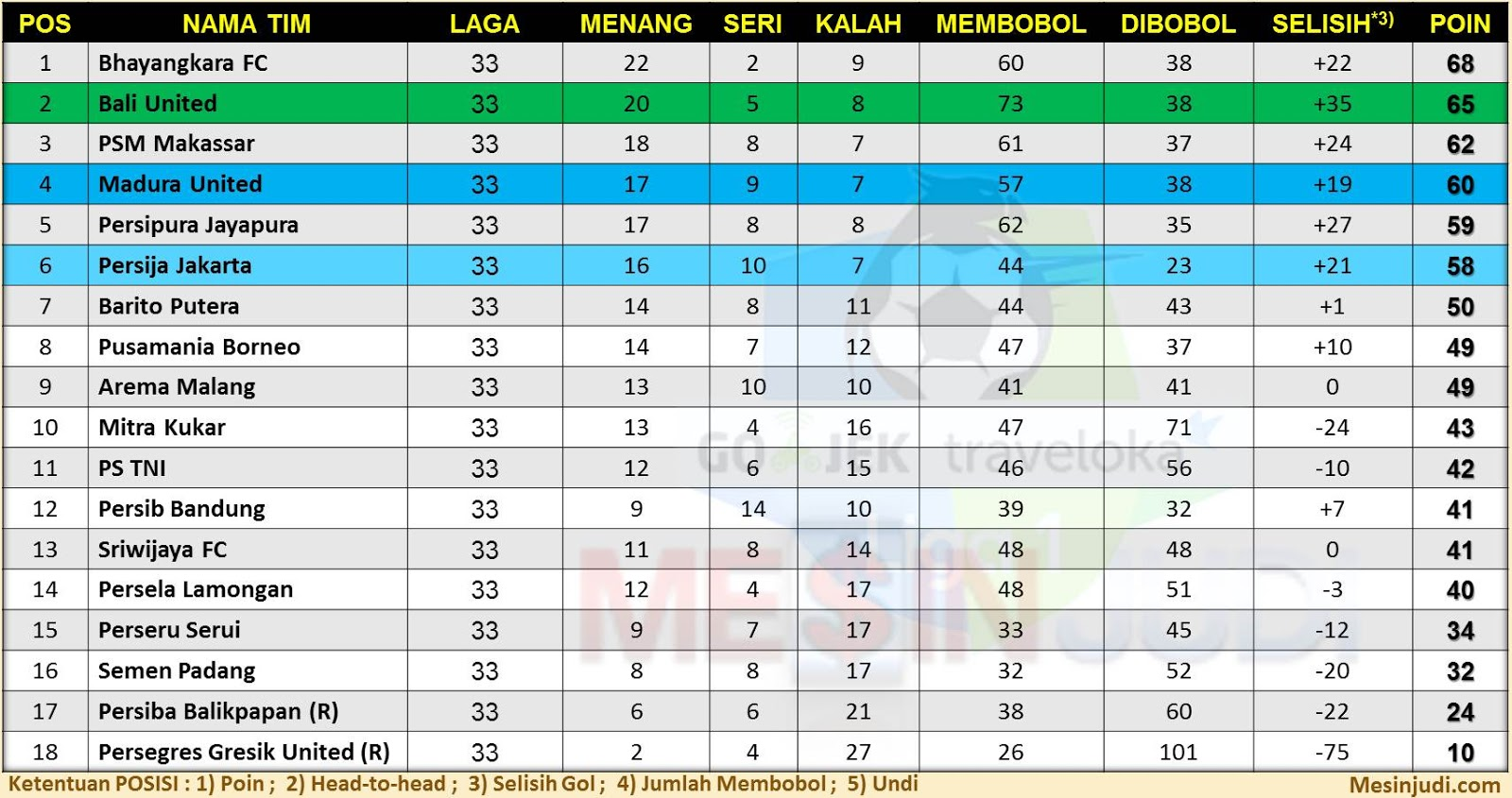 Image Result For Borneo Fc Vs Bali United