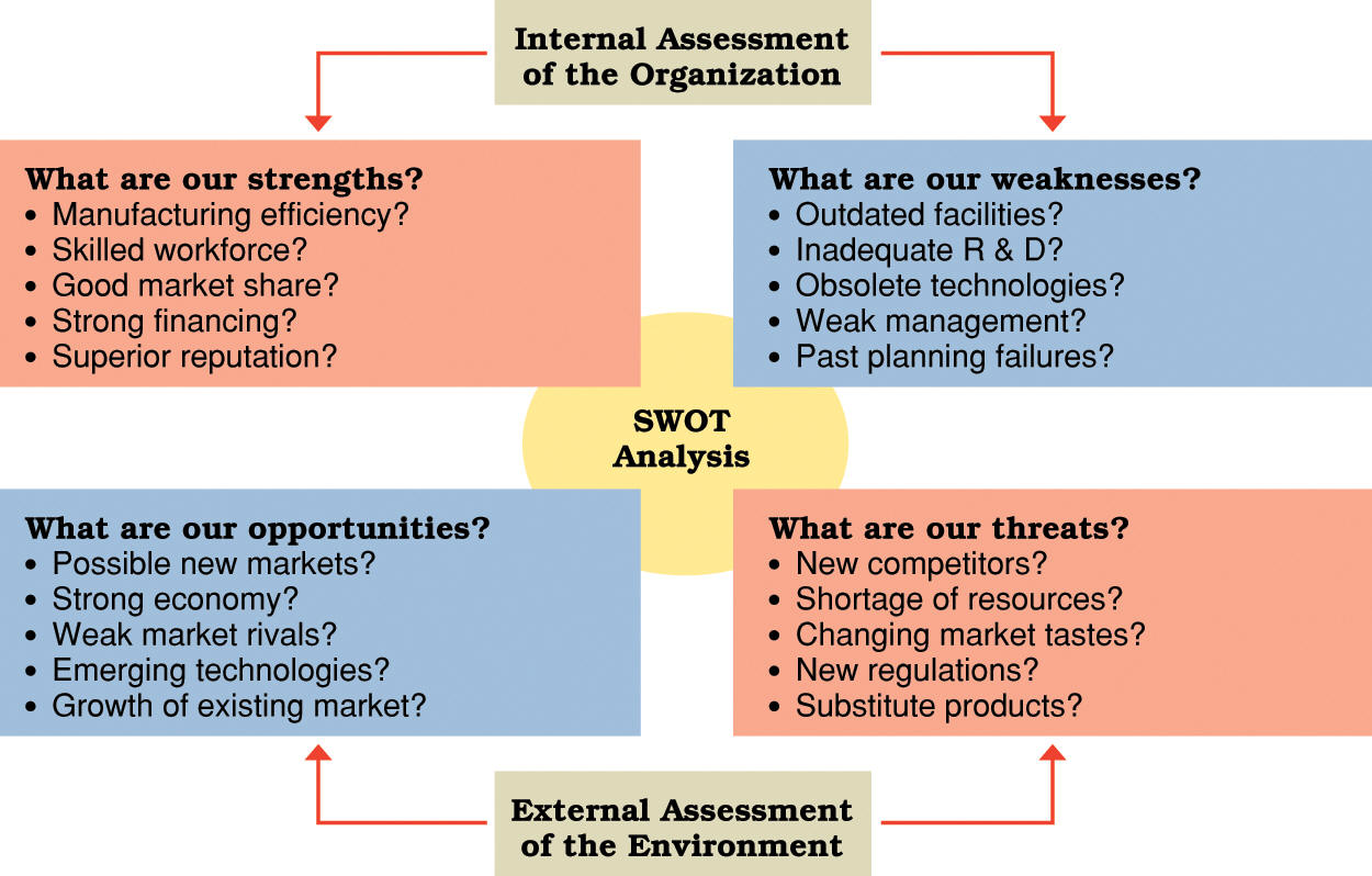 The Advantages of SWOT Analysis in a Strategic Plan