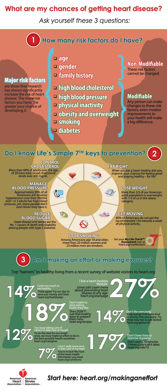 Being Aware and Preventing Heart Disease: An Infographic
