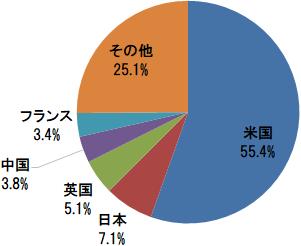 オール・カントリー・ワールド・インデックス 国別構成比