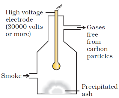 Electro precipitation of smoke