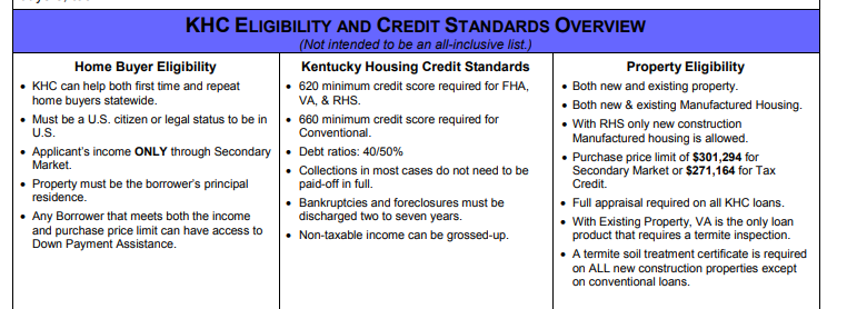 Kentucky Housing Down Payment Assistance for 2019