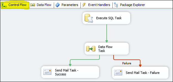 Difference Between Control Flow and Data Flow In SSIS