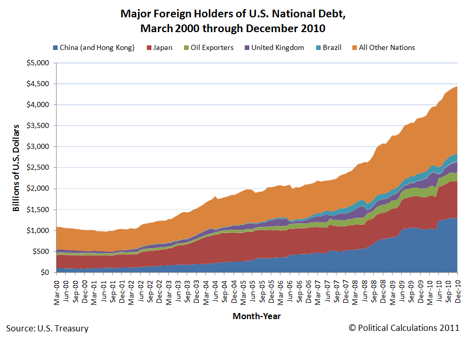 Debt Held by Major Foreign Holders of U.S. National Debt, March 2000 through December 2010