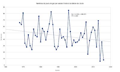 Graphique présentant le nombre de jours de gel à Uccle. La tendance est à la baisse, avec un jour de gel en moins tout les 3 ans en gros. le point bas a été atteint en 2014 avec 4 jours de gel. 2015 en avait connu une grosse trentaine.