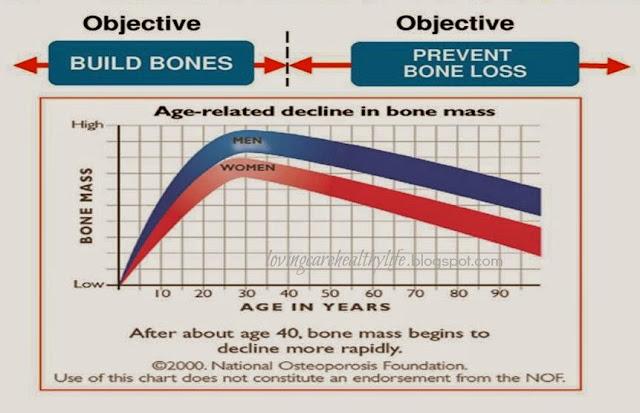 graf penurunan kepadatan tulang bergantung kepada umur