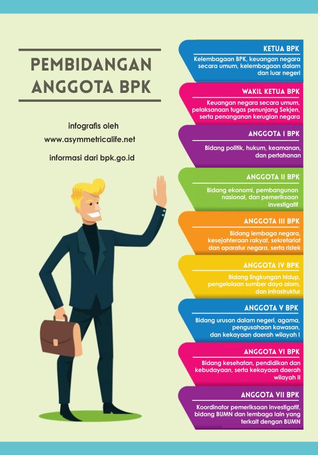 Contoh Infografis List