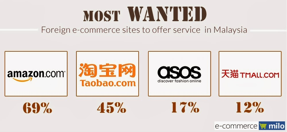 Most wanted foreign online shopping sites in Malaysia