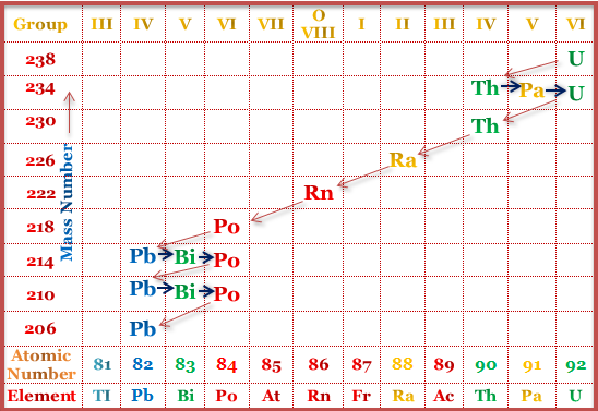 Radioactivity Definition and Discovery  and Discovery of Alpha, Beta, Gama and Positron.