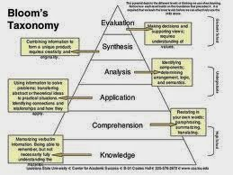 Taxonomy Bloom Hierarchy