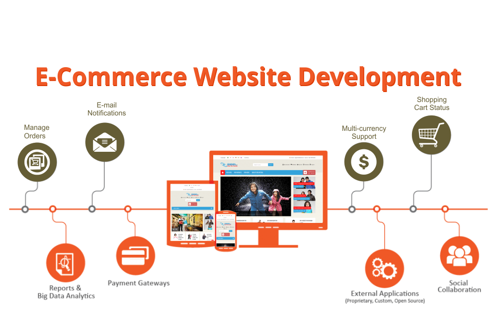Create your own website for E commerce websites