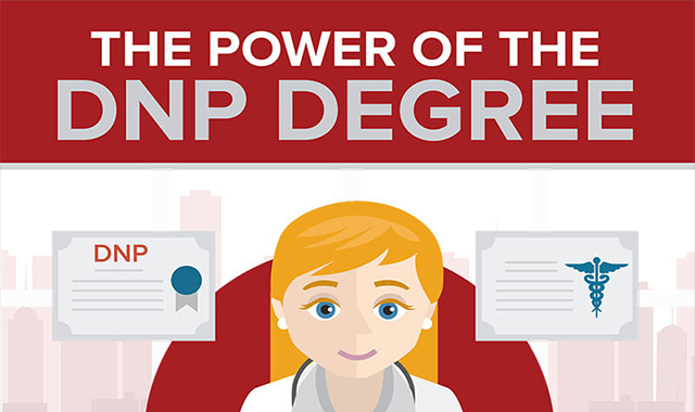 The Power of the DNP Degree