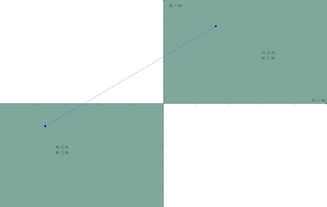 Figure 1: first and third quadrants shaded with line segment showing the union is not convex