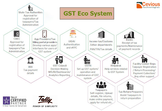 GST Eco System