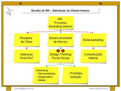 Endomarketing Comunicação Interna Marketing - Pesquisa Clima Organizacional