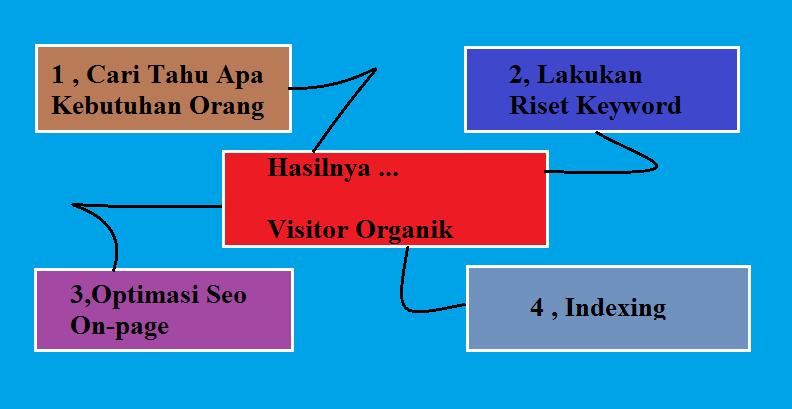 Cara Mendapatkan Pengunjung Organik Versi omblogging