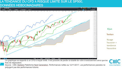 Analyse technique #sp500 $spx moyen terme [12/11/2017]