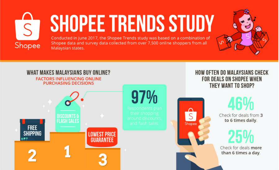 Malaysians Online Shopping Behaviour By Shopee 2017 Ecinsider News