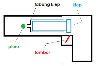 Contoh penerapan Gas Ideal dalam kehidupan sehari-hari
