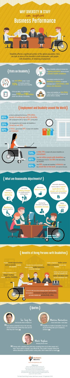 infographic explaining why diversity in staff can improve business performance. Text version is below the infographic.