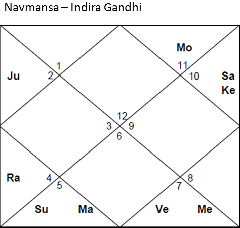 Timing of Marriage and Vedic Astrology