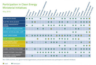 Participation in Clean Energy Ministerial Initiatives00 (Credit: Clean Energy Ministerial) Click to Enlarge.
