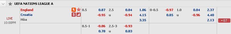 Dự đoán bóng đá Anh vs Croatia (Nations League - 18/11) Croatia