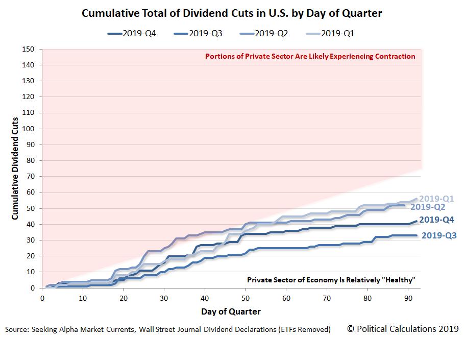 Cumulative Number of Dividend Cuts by Day of Quarter, 2019 (Final)