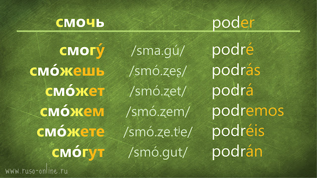 conjugación del verbo смочь ruso en futuro