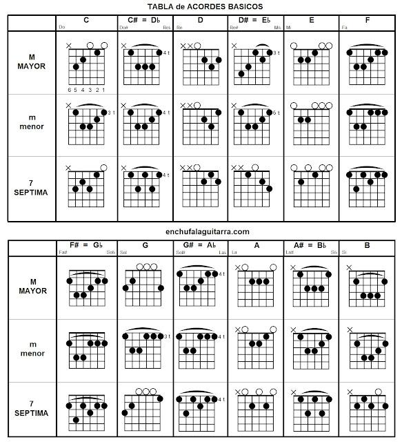 100 Canciones Faciles Para Guitarra Acustica Electrica Enchufa La Guitarra