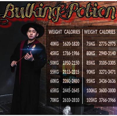 Tabel kebutuhan kalori harian efektif untuk program bulking