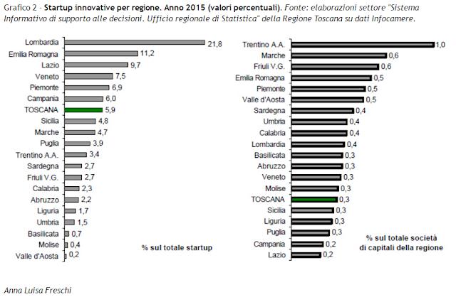 Startup-Innovative-regione-toscana-anno-2015