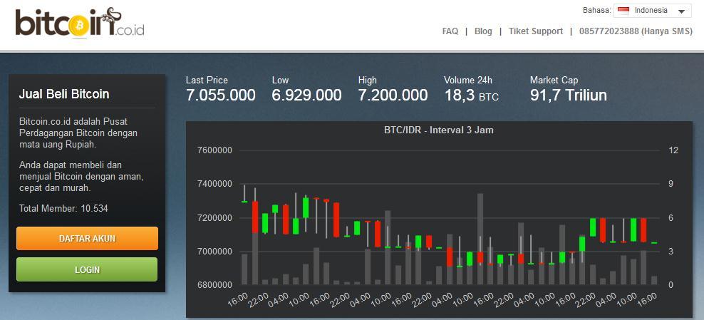 bitcoin vip indonezija