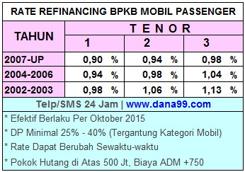 Rate-Interest-Buana Finance
