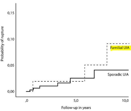 図:家族性の未破裂脳動脈瘤の破裂リスク