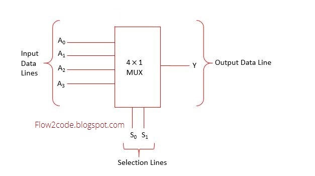 Construct 4 to 1 multiplexer using logic gates - Flow2Code