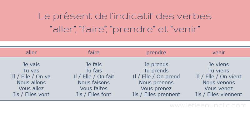 le présent de l'indicatif, infographie, le verbe aller, le verbe faire, le verbe prendre, le verbe venir, FLE, le FLE en un 'clic'