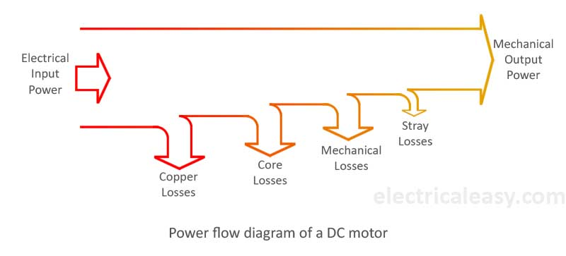 power flow diagram of a dc motor