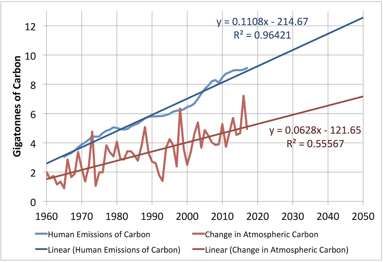 small resolution of  concentration of co2 changes to absolute amounts if you know the mass of the atmosphere and the weight of co2 molecules since the amount of carbon in