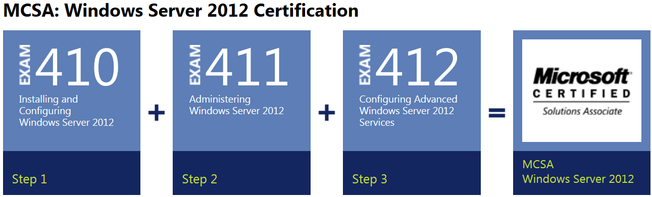 Microsoft Server 2012 Certification Free Professional Resume