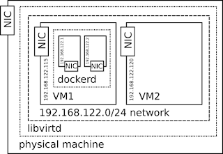 Intentional schema of docker containers running in libvirt/KVM guest, all on one network