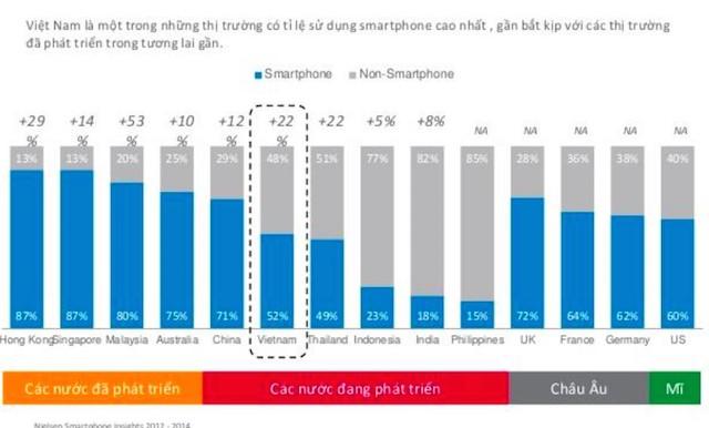 Tỷ lệ sử dụng smarphone so với các thiết bị khác của người Việt Nam
