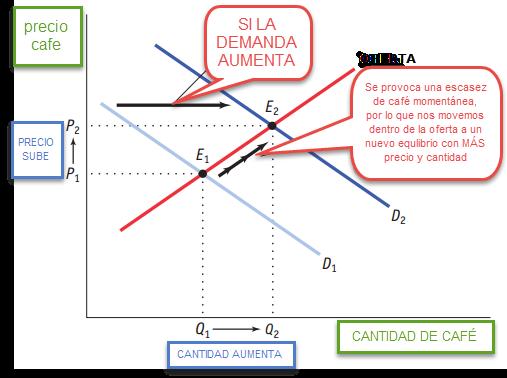 desplazamiento curva demanda. equilibrio de mercado
