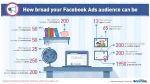 7 Cara Rahasia Memaksimalkan Pendapatan dari Iklan Facebook Ads