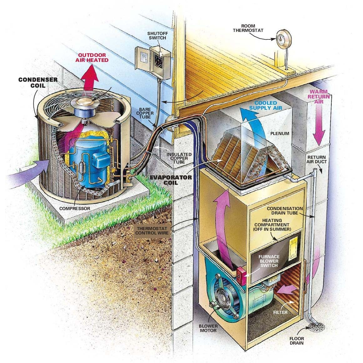 air duct cleaning: diagram of your home's hvac system wiring diagrams hvac systems