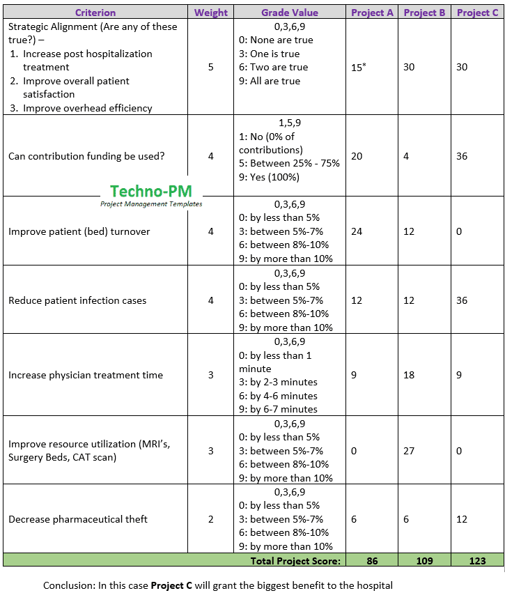 Prioritization Matrix Example, project prioritization template, Prioritization matrix