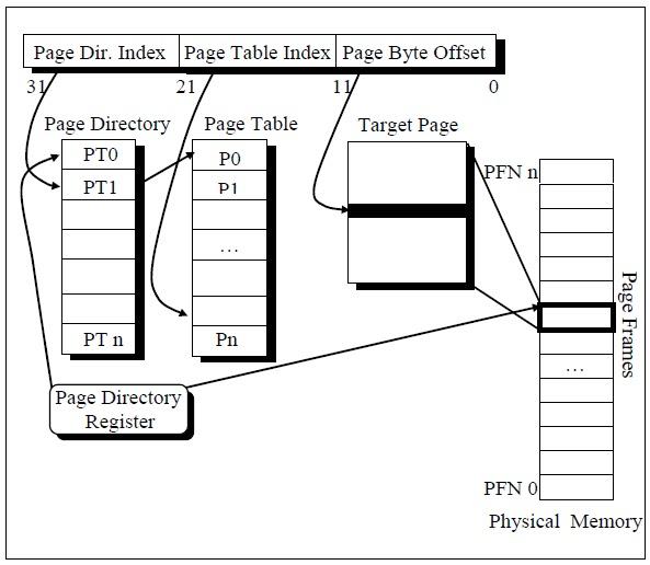 C Programming Books: Memory Management of C Under Windows